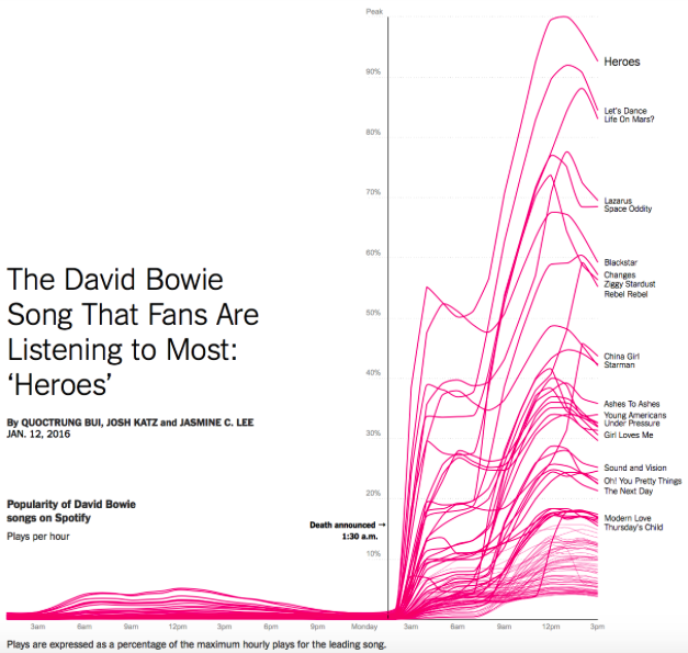David bowie-IIZT-sales-graphic