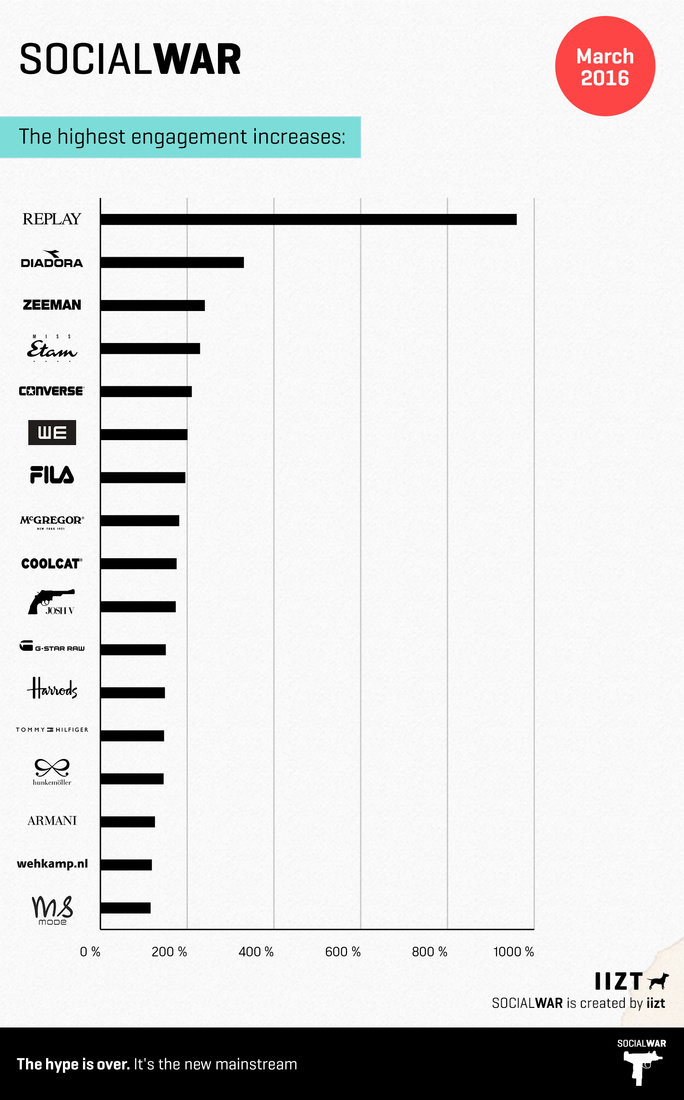 social-war-top-fashion-brands